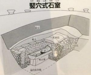 竪穴式石室の構造説明図